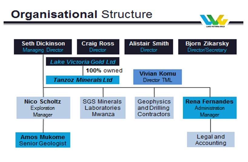 OrganisationalStructure